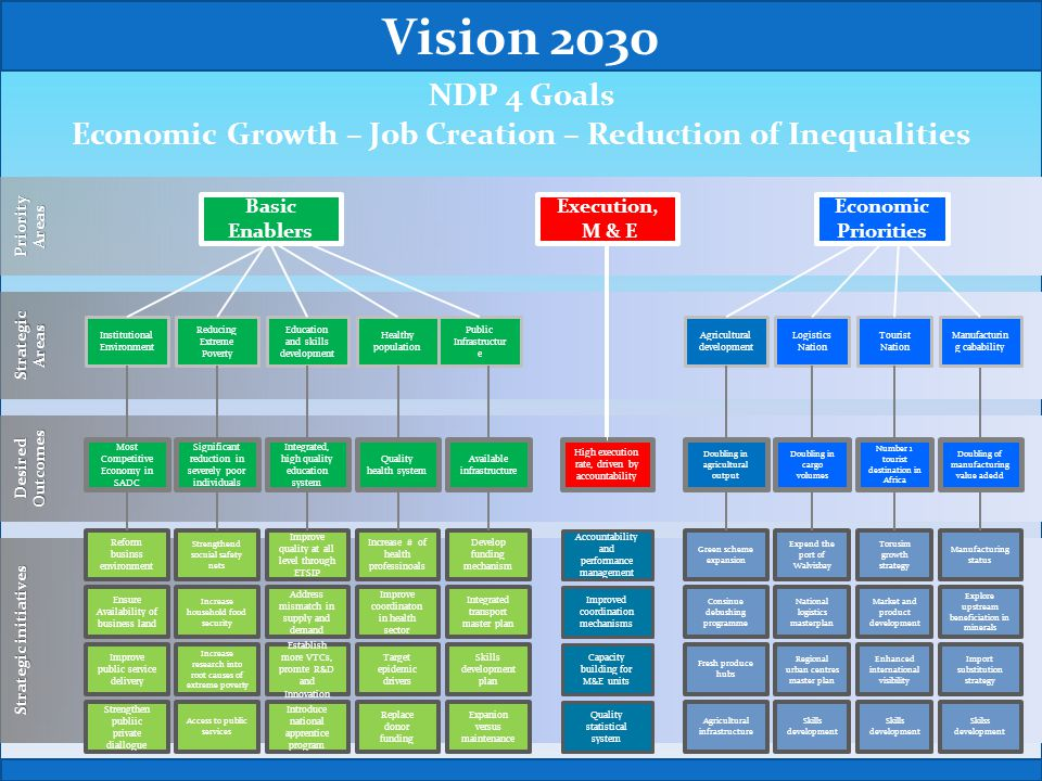 Vision 2030 NDP 4 Goals. Economic Growth – Job Creation – Reduction of Inequalities. Priority Areas.