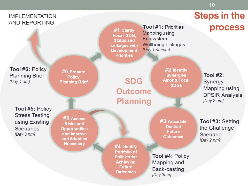 Steps in the process SDG Outcome Planning IMPLEMENTATION AND REPORTING