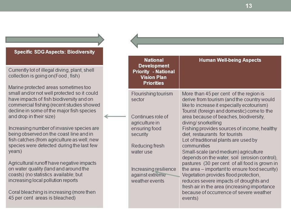Specific SDG Aspects: Biodiversity