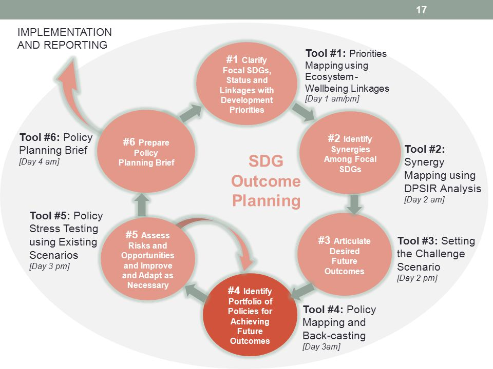 SDG Outcome Planning IMPLEMENTATION AND REPORTING
