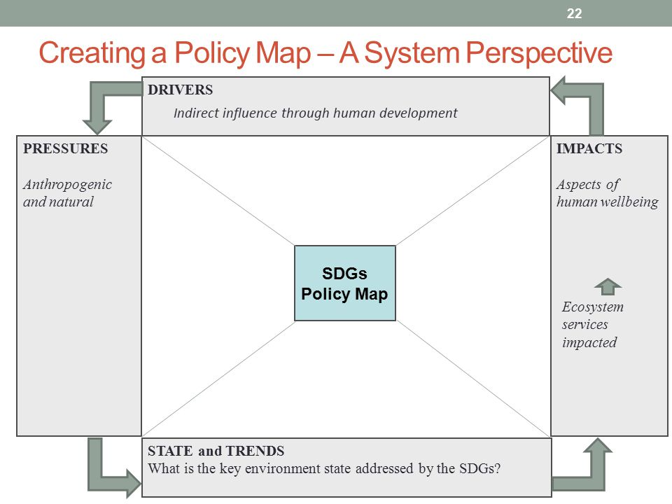 Creating a Policy Map – A System Perspective