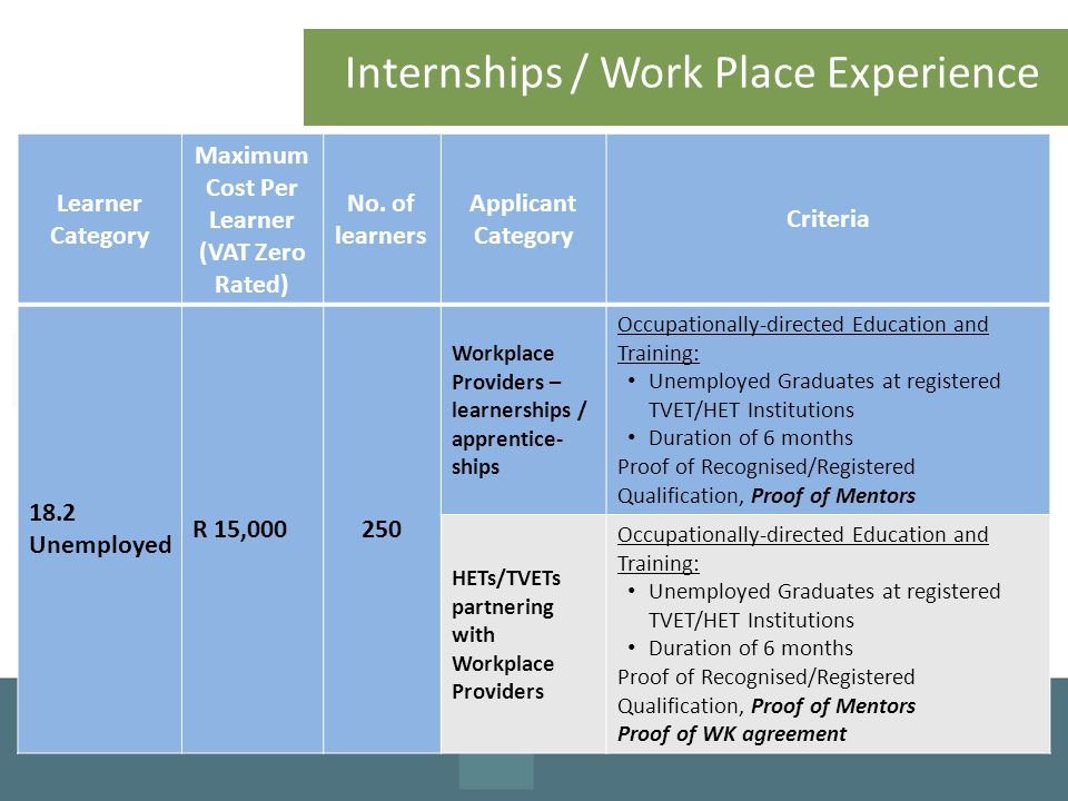 Internships / Work Place Experience