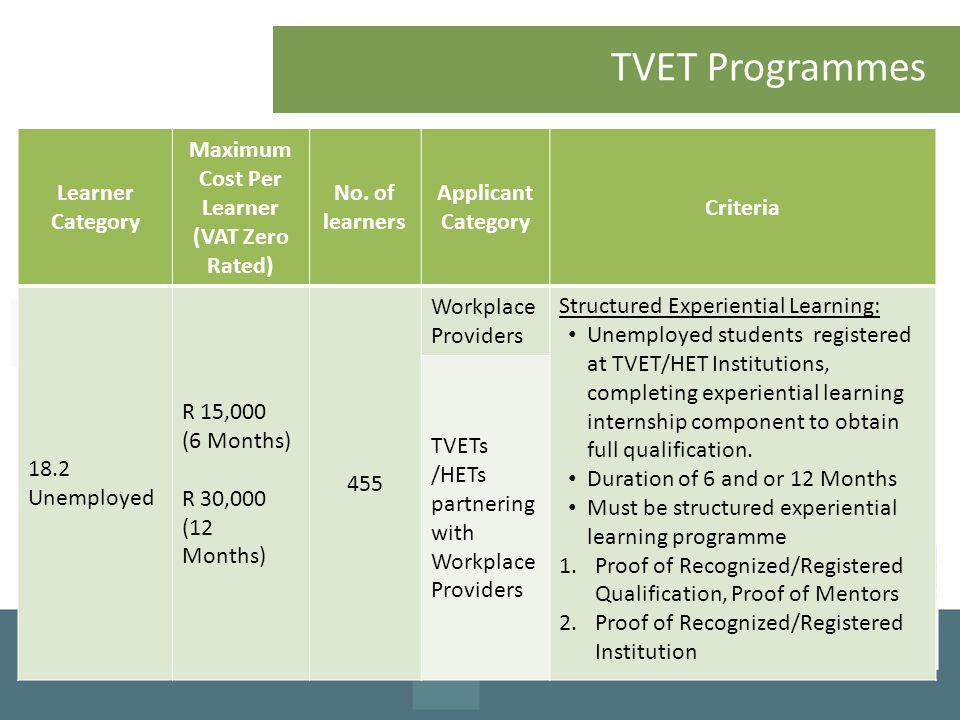 Maximum Cost Per Learner (VAT Zero Rated)