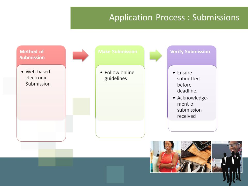 Application Process : Submissions