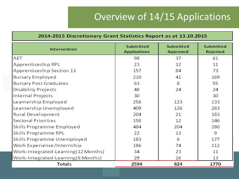 Overview of 14/15 Applications