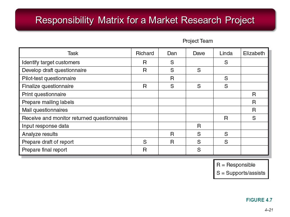 Responsibility Matrix for a Market Research Project