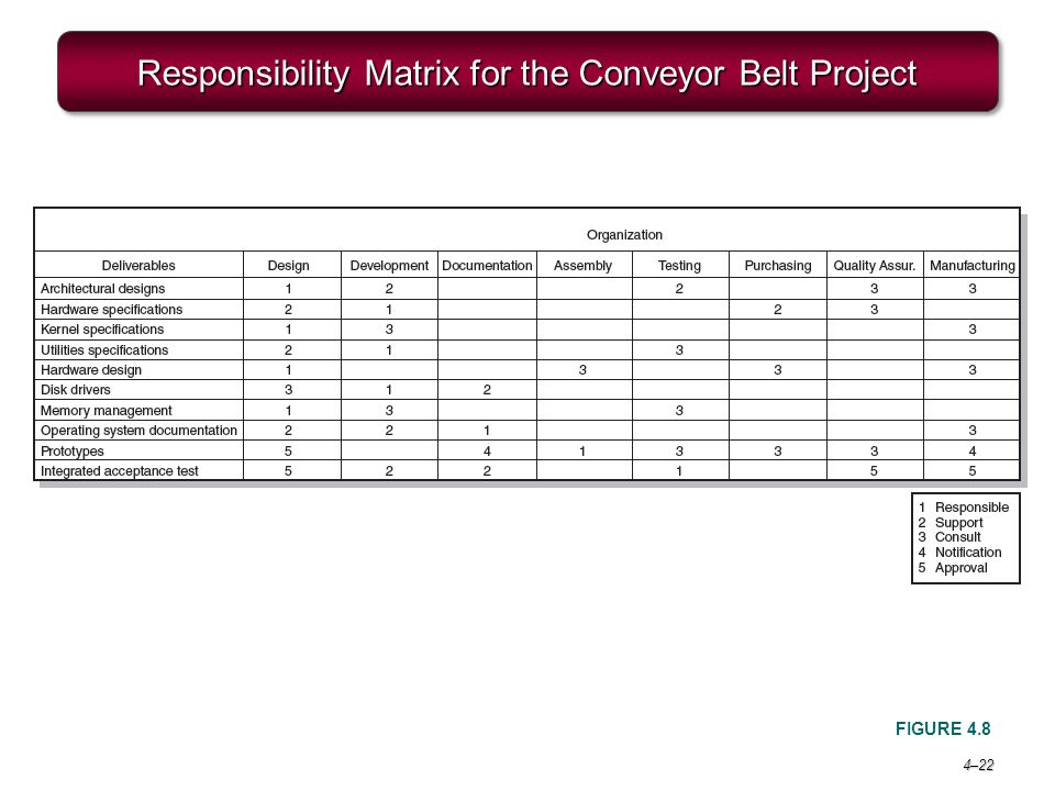 Responsibility Matrix for the Conveyor Belt Project