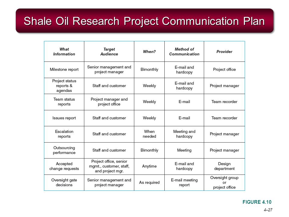 Shale Oil Research Project Communication Plan