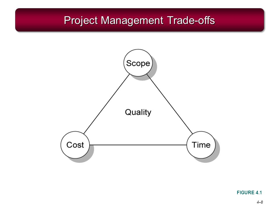 Project Management Trade-offs