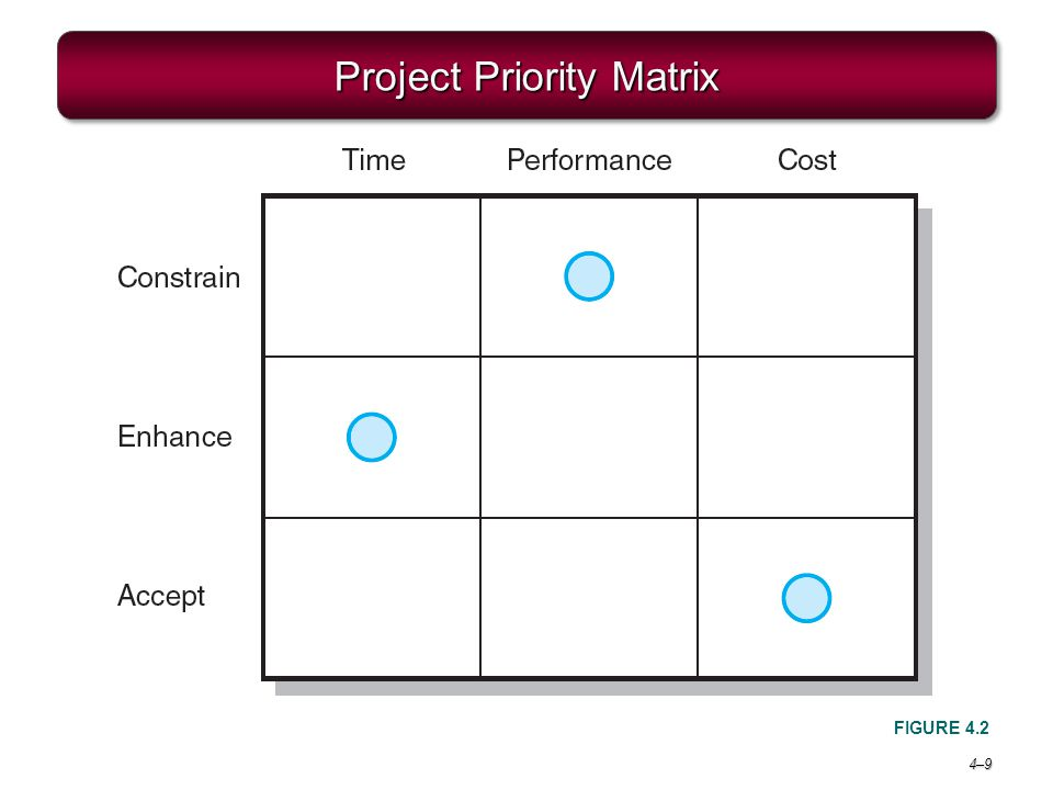 project matrix Priority matrix provides a project scheduling tool suite that includes gantt charts, shared calendars and more try it free now.