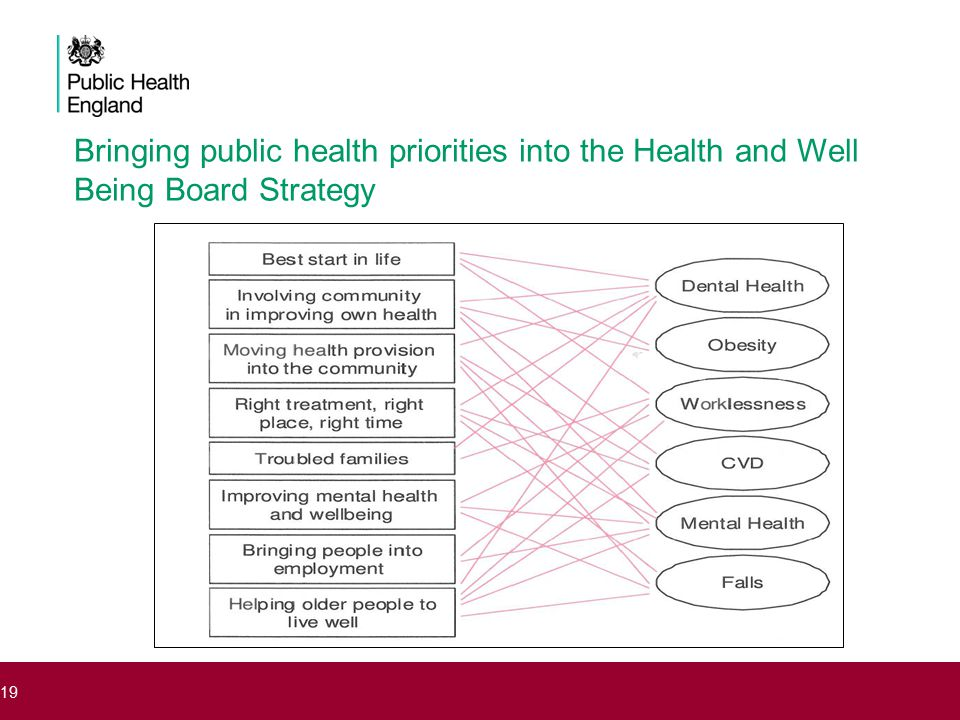 Bringing public health priorities into the Health and Well Being Board Strategy