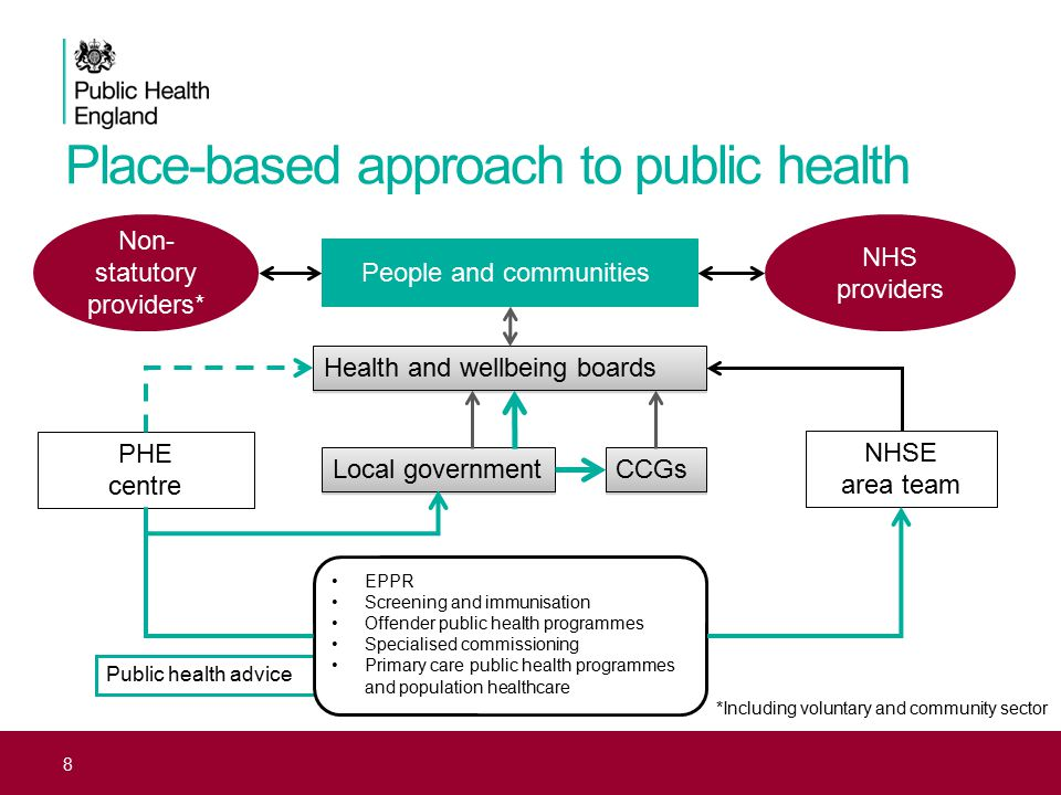 Place-based approach to public health