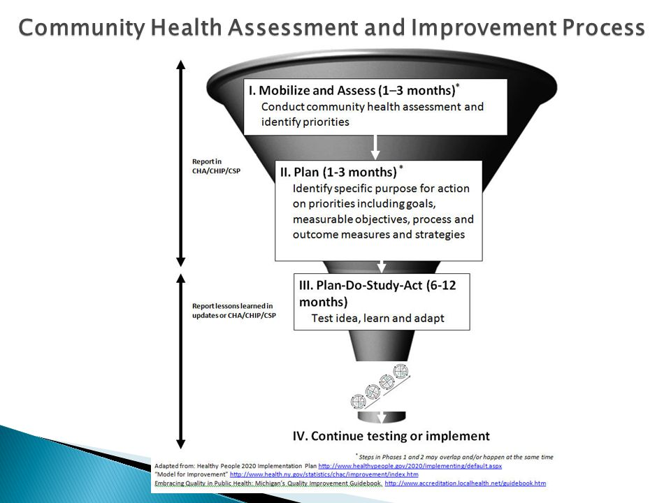 Community Health Assessment and Improvement Process