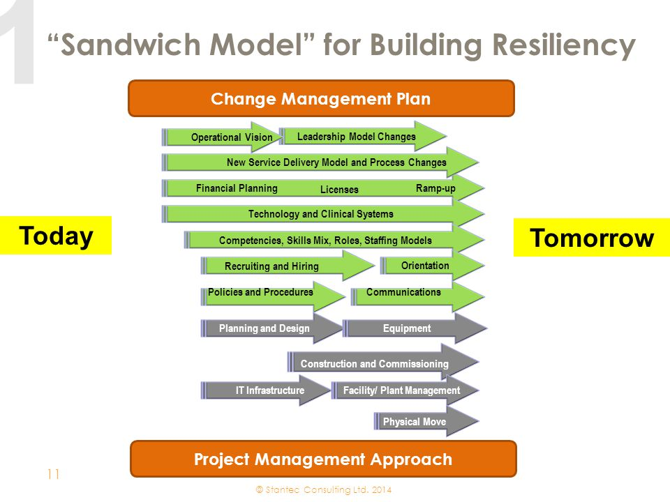 Sandwich Model for Building Resiliency