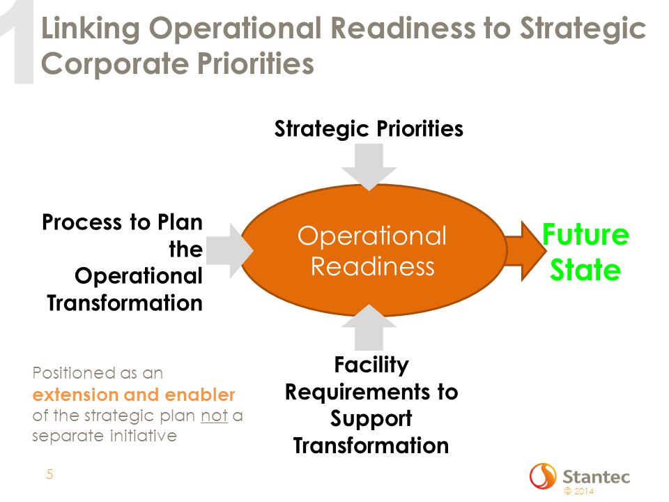Linking Operational Readiness to Strategic Corporate Priorities