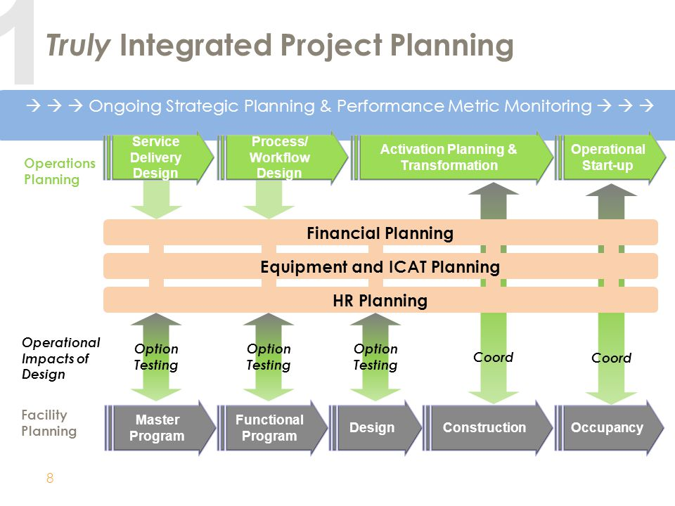 Truly Integrated Project Planning
