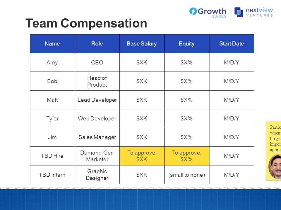 Team Compensation Name Role Base Salary Equity Start Date Amy CEO $XK