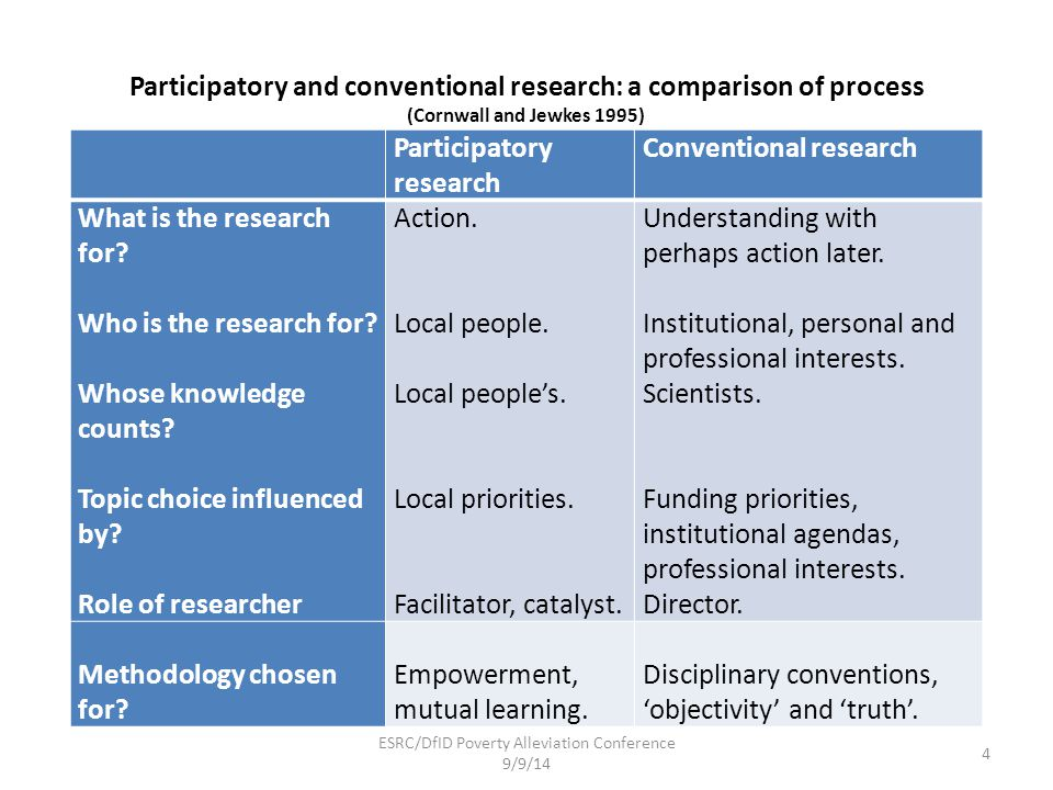 Participatory and conventional research: a comparison of process