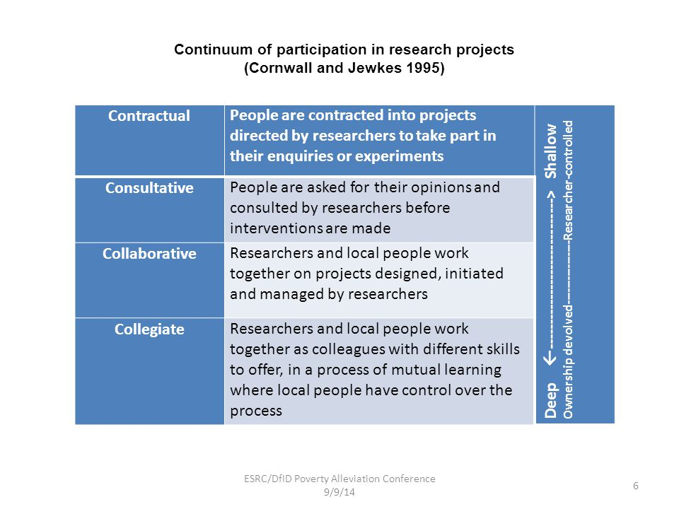 Continuum of participation in research projects