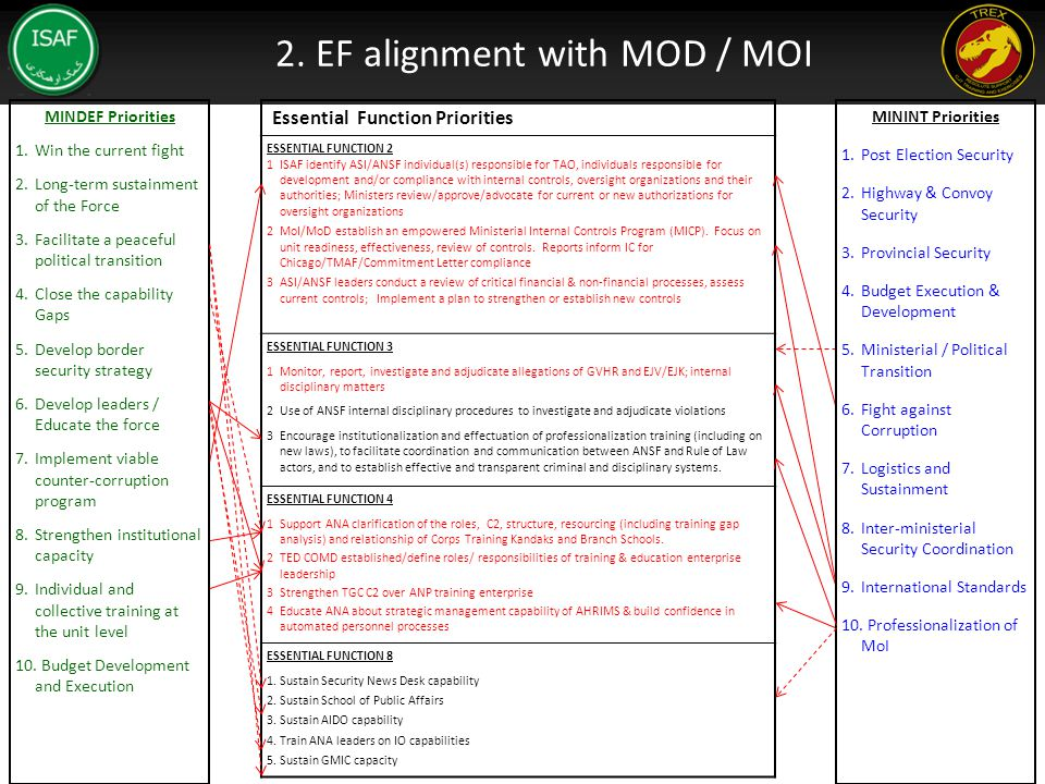 2. EF alignment with MOD / MOI