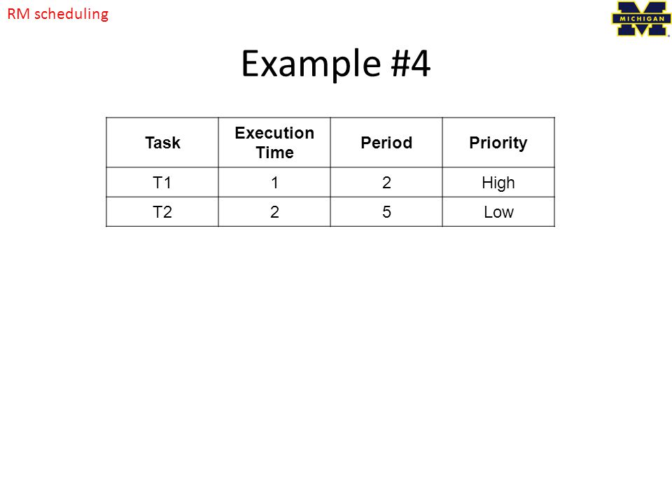 Example #4 RM scheduling Task Execution Time Period Priority T1 1 2