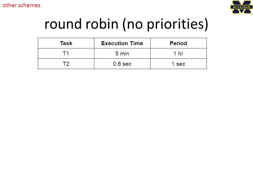 round robin (no priorities)