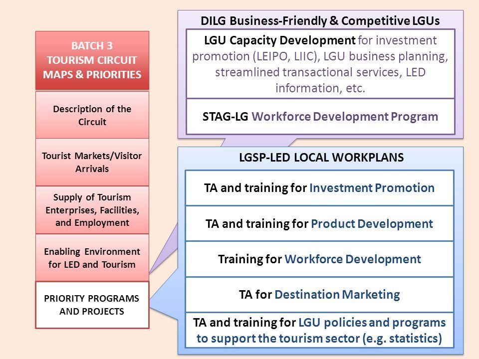 DILG Business-Friendly & Competitive LGUs
