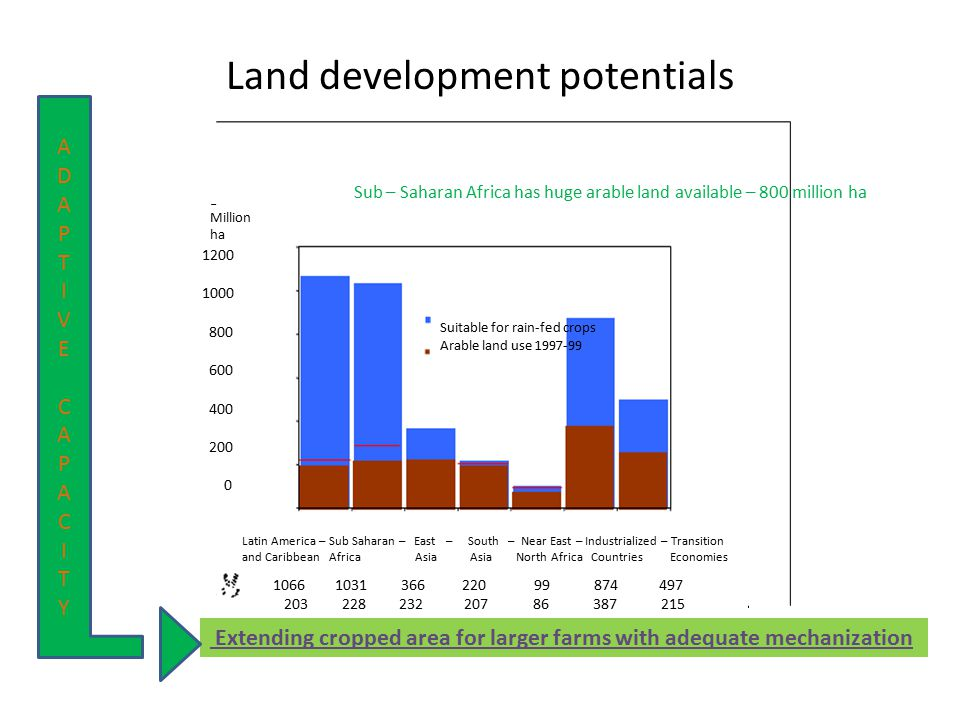 Land development potentials