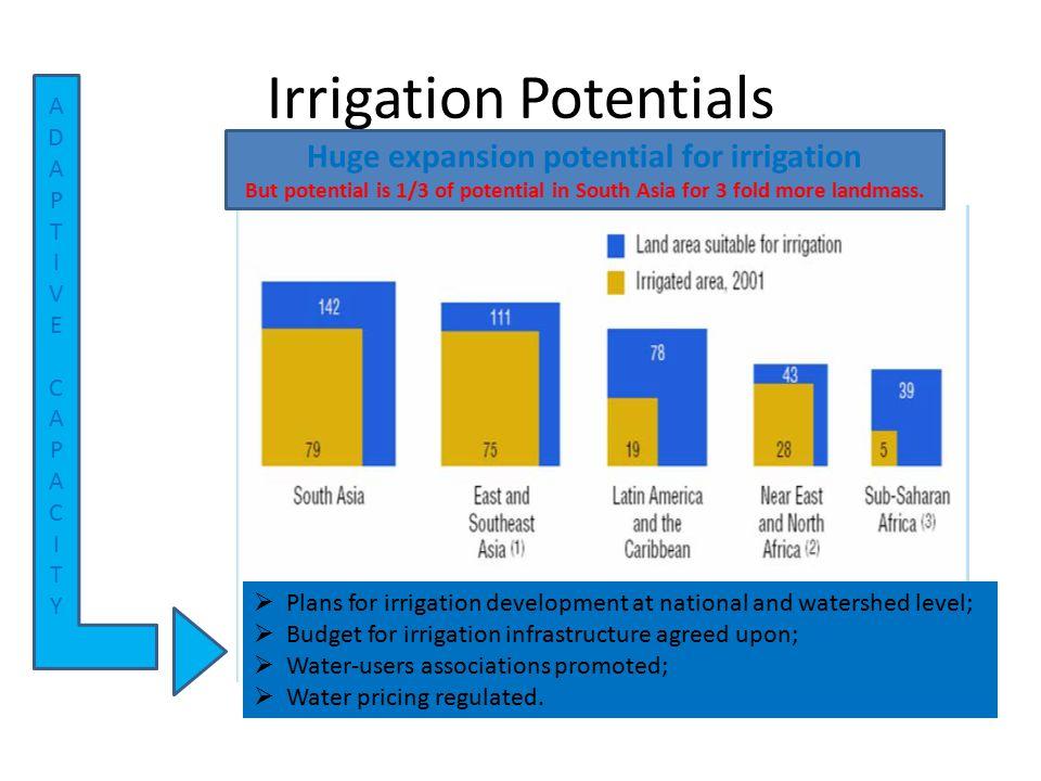 Irrigation Potentials