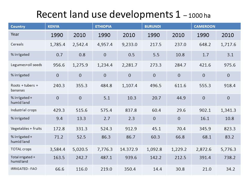 Recent land use developments 1 – 1000 ha