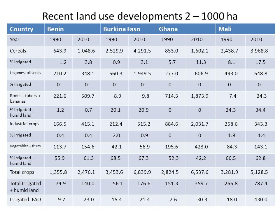 Recent land use developments 2 – 1000 ha
