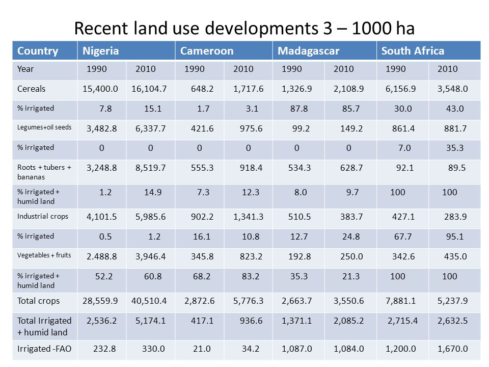 Recent land use developments 3 – 1000 ha