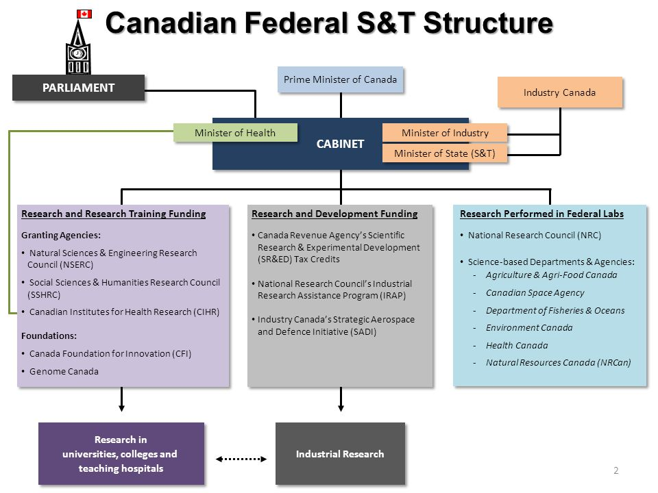 Canadian Federal S&T Structure