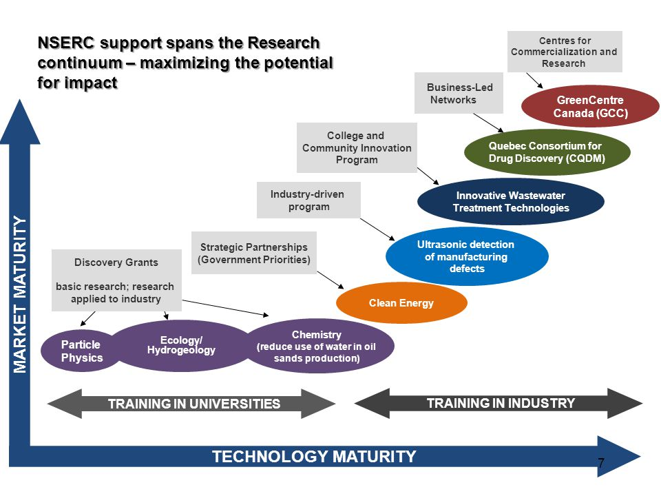 TECHNOLOGY MATURITY MARKET MATURITY