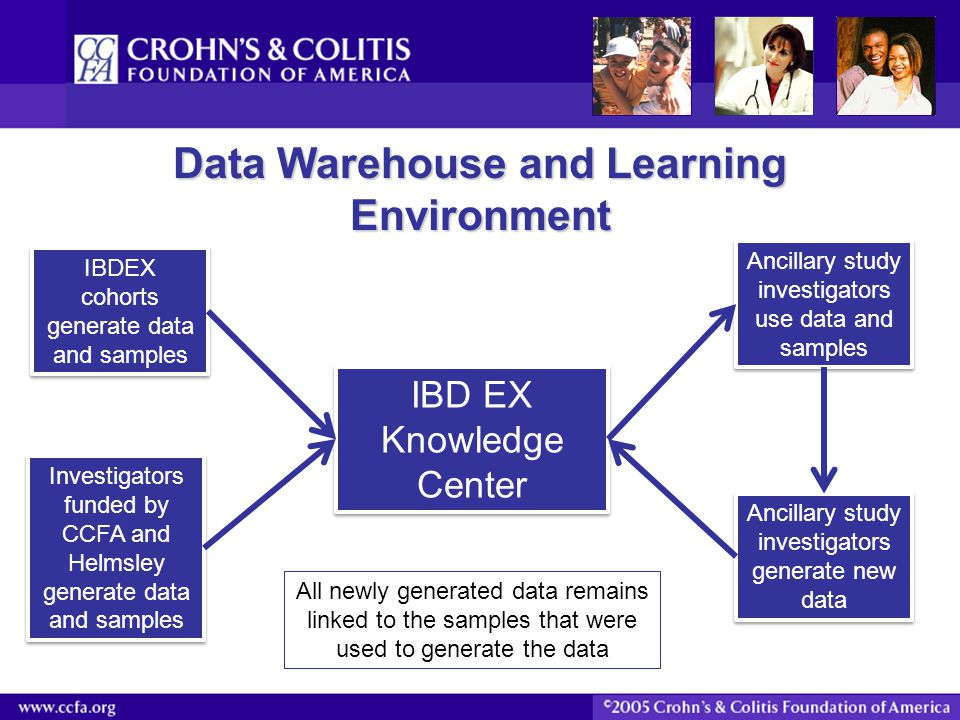 Data Warehouse and Learning Environment