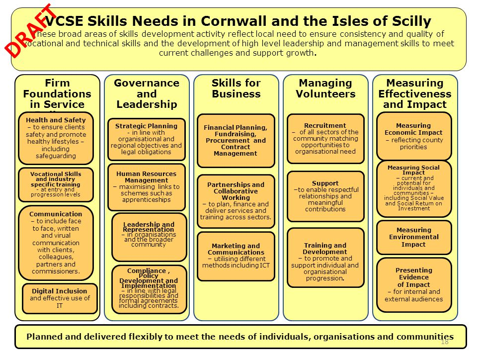 VCSE Skills Needs in Cornwall and the Isles of Scilly