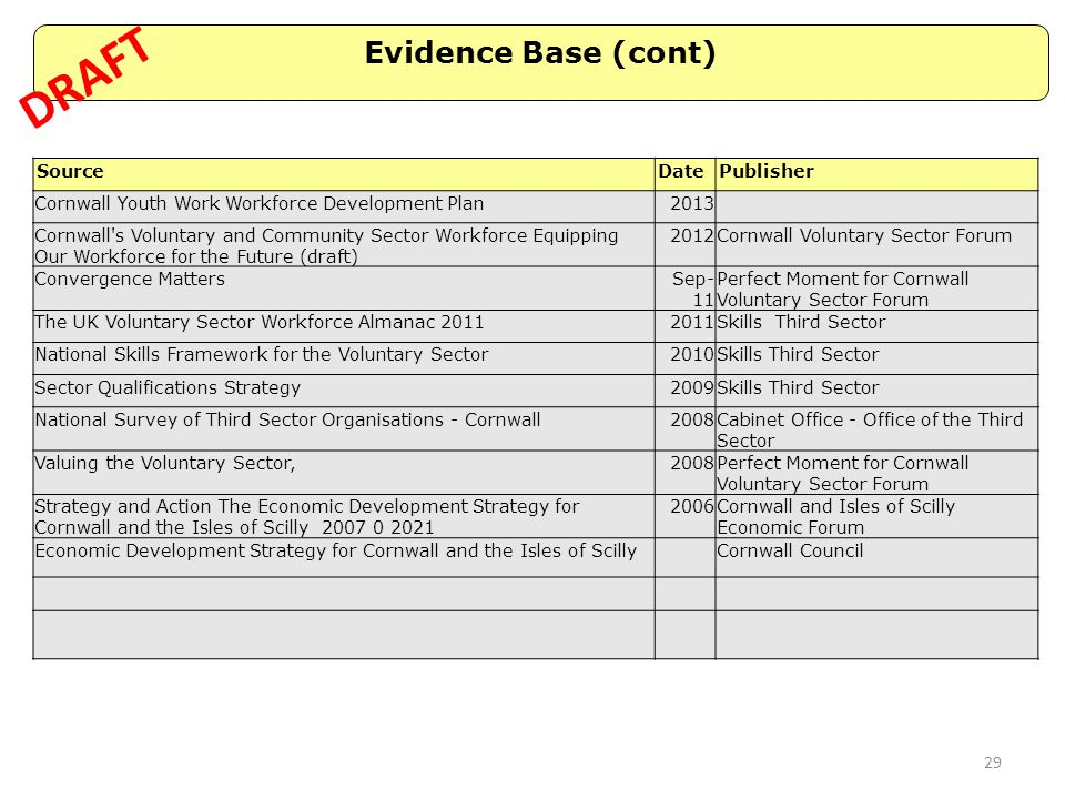 DRAFT Evidence Base (cont) Source Date Publisher