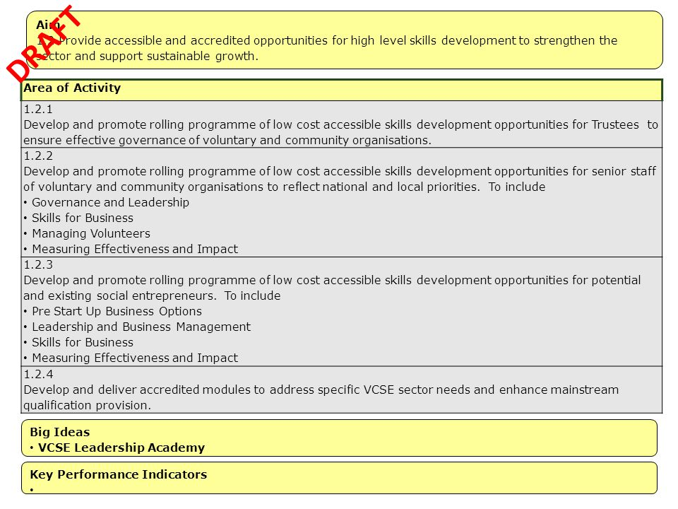 Aim 1.2 Provide accessible and accredited opportunities for high level skills development to strengthen the sector and support sustainable growth.