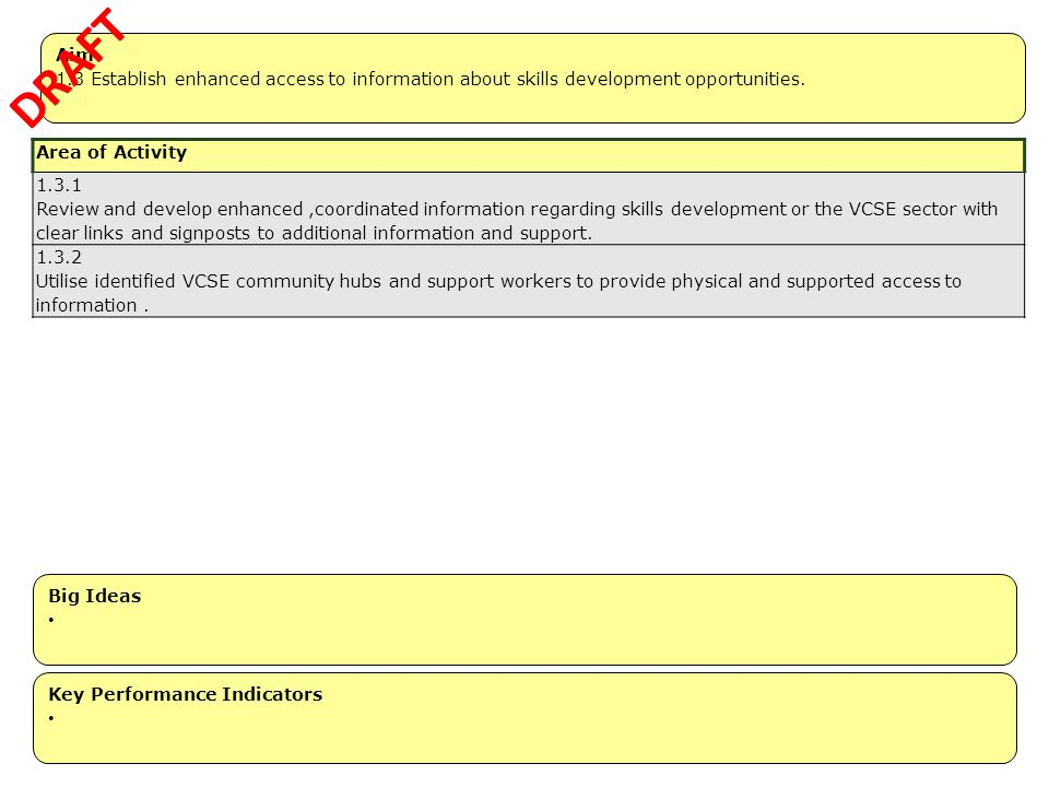 DRAFT Aim. 1.3 Establish enhanced access to information about skills development opportunities. Area of Activity.