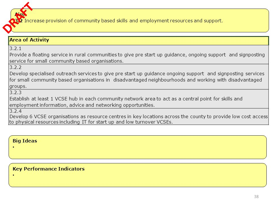 DRAFT Aim. 3.2 Increase provision of community based skills and employment resources and support.