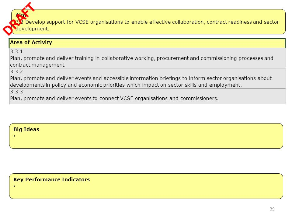DRAFT Aim. 3.3 Develop support for VCSE organisations to enable effective collaboration, contract readiness and sector development.