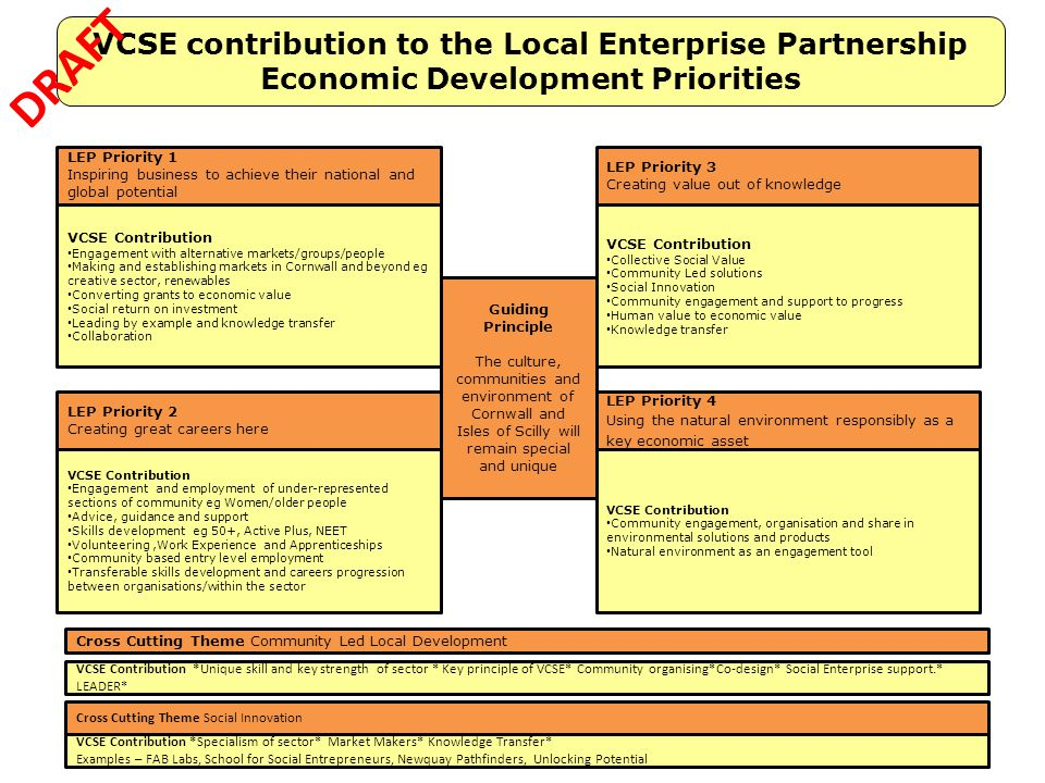 VCSE contribution to the Local Enterprise Partnership Economic Development Priorities