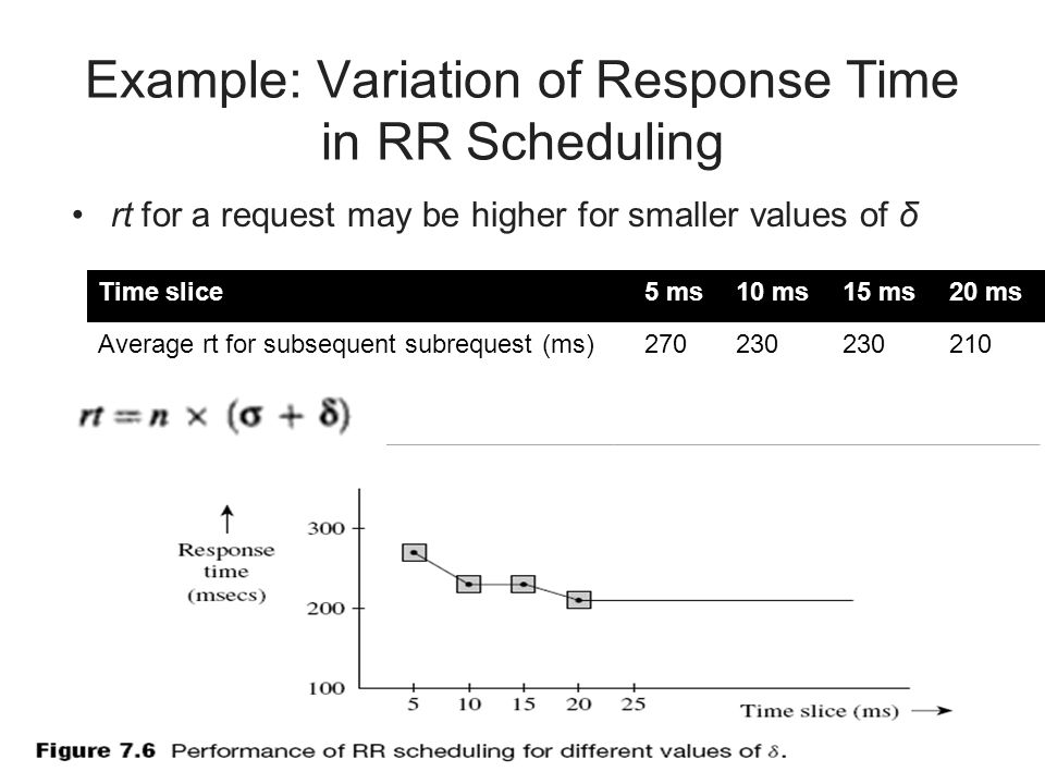 Example: Variation of Response Time in RR Scheduling