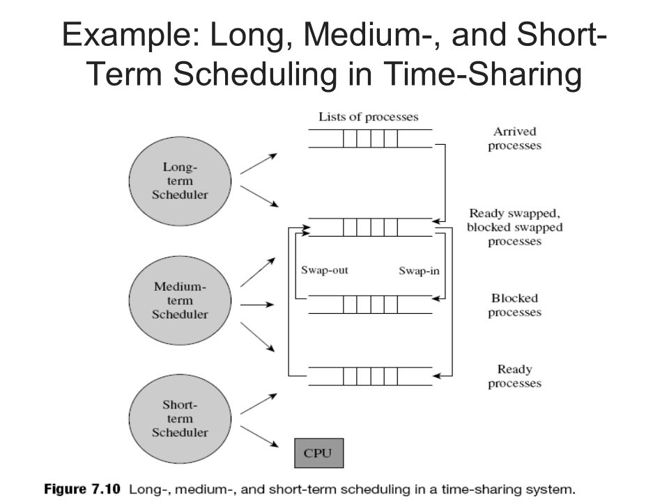 Example: Long, Medium-, and Short-Term Scheduling in Time-Sharing