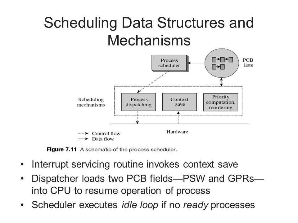 Scheduling Data Structures and Mechanisms