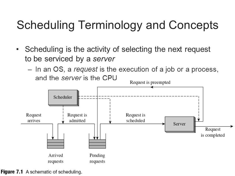 Scheduling Terminology and Concepts