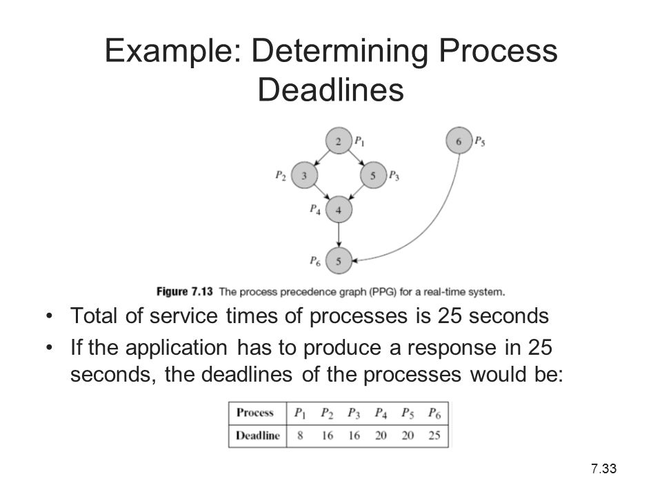 Example: Determining Process Deadlines