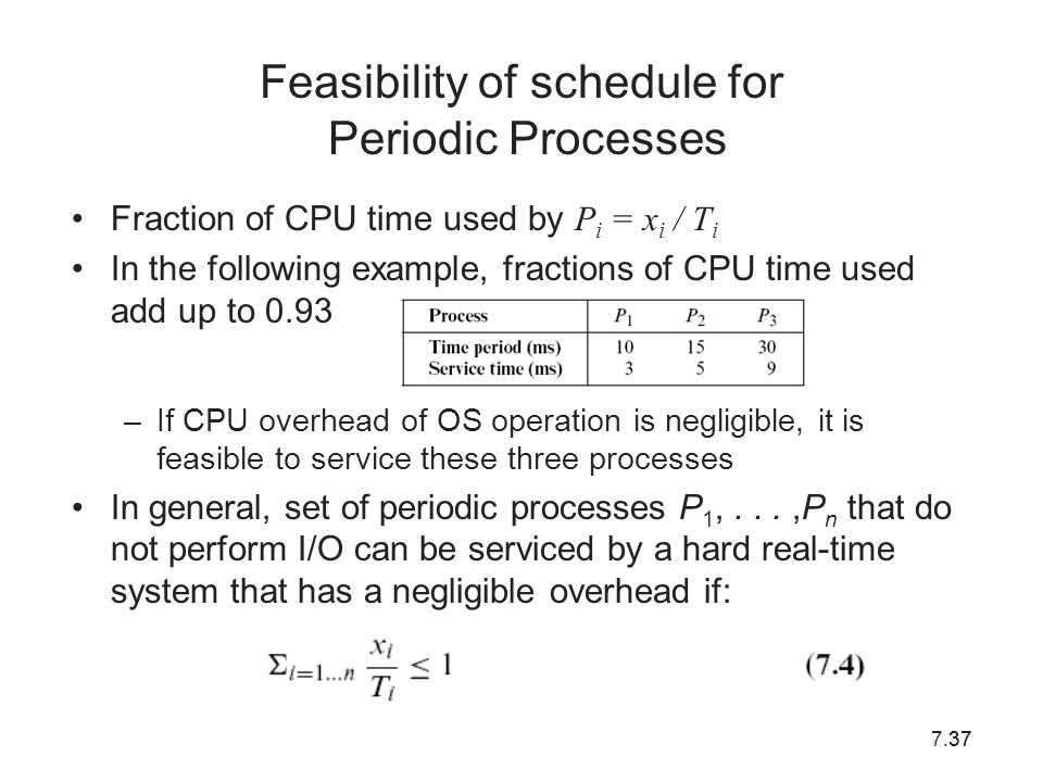 Feasibility of schedule for Periodic Processes