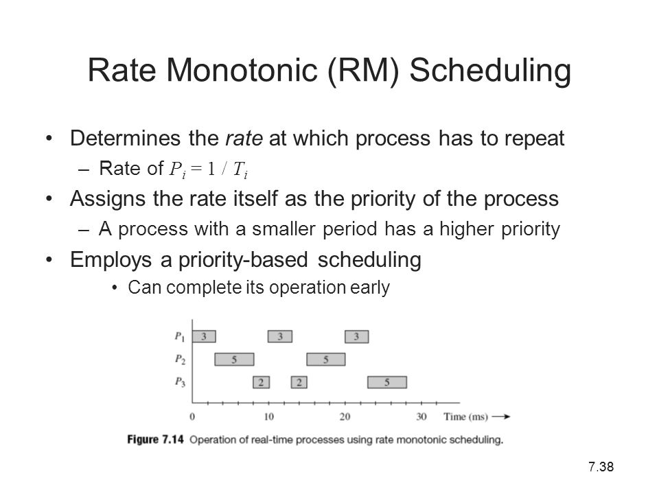 Rate Monotonic (RM) Scheduling