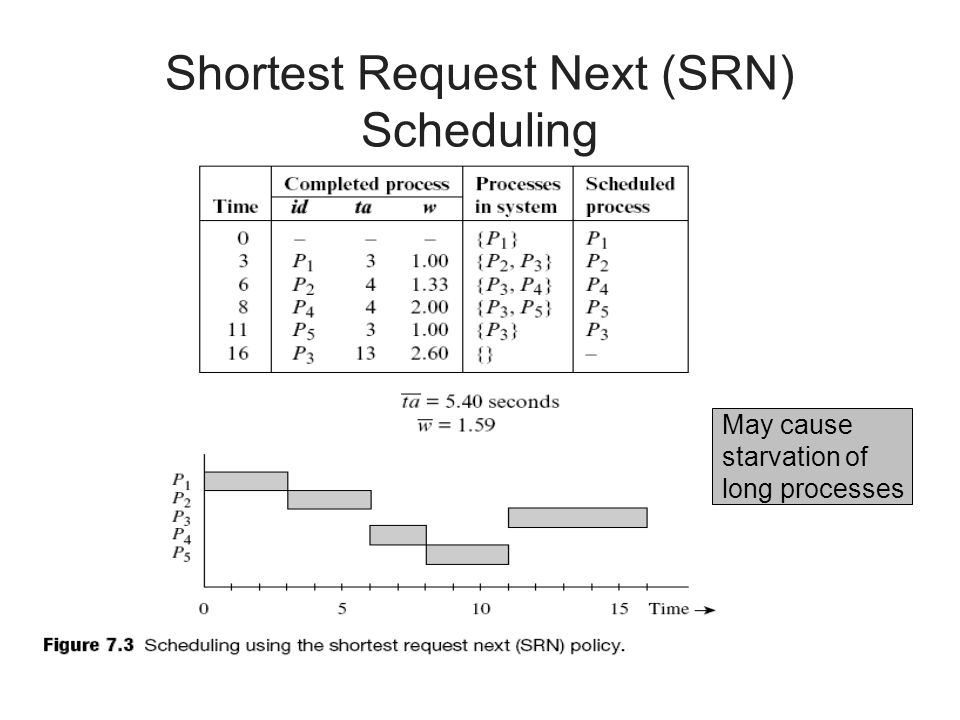 Shortest Request Next (SRN) Scheduling